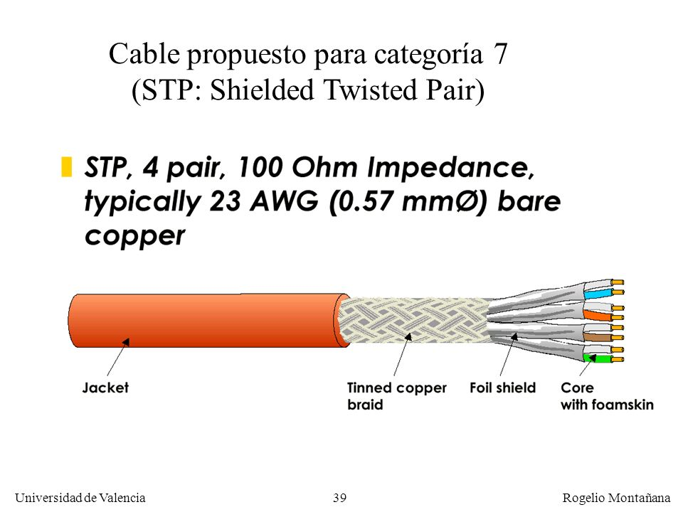 Cable propuesto para categoría 7 (STP: Shielded Twisted Pair)