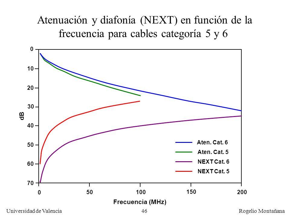 Atenuación y diafonía (NEXT) en función de la