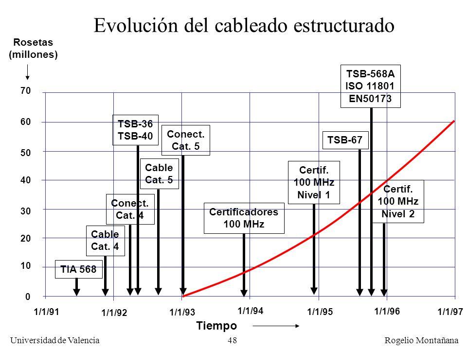 Evolución del cableado estructurado