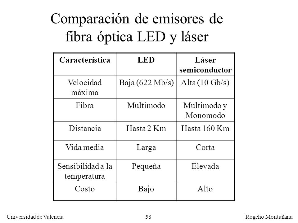 Comparación de emisores de fibra óptica LED y láser