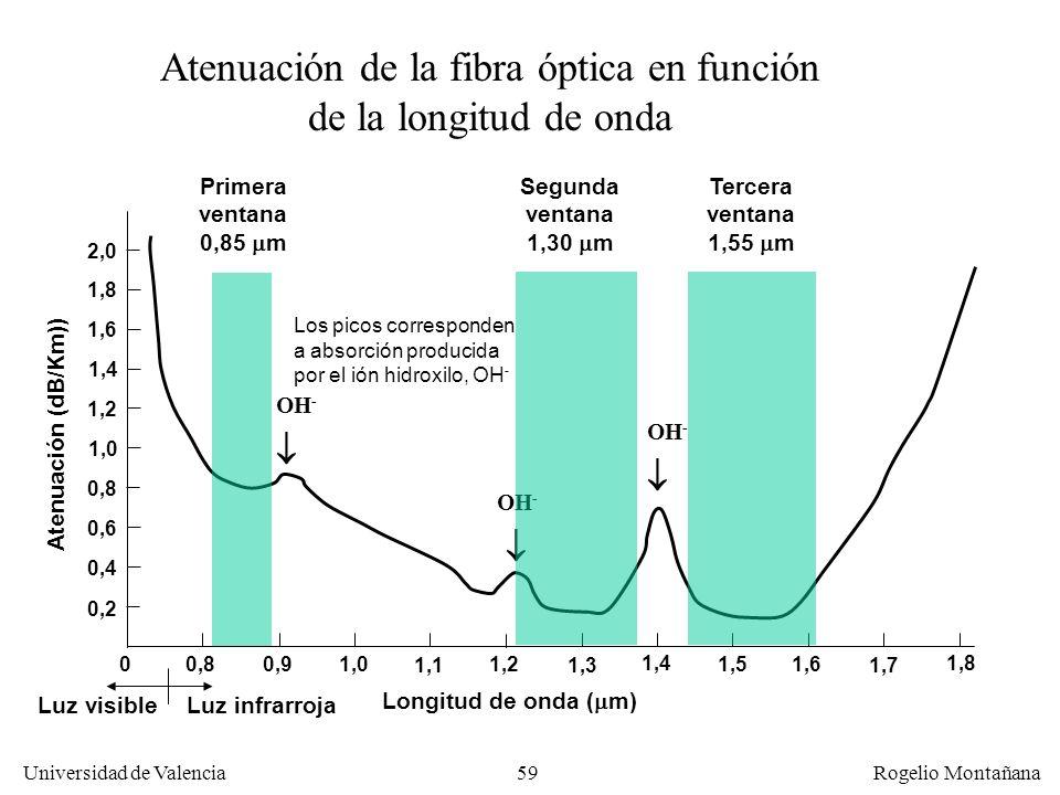 Atenuación de la fibra óptica en función de la longitud de onda