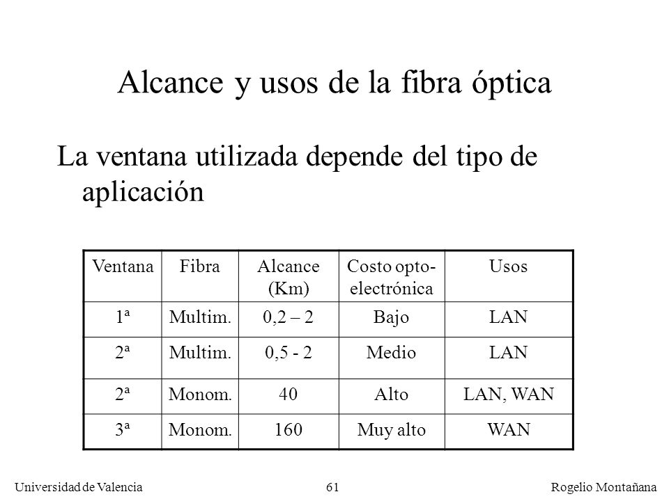 Alcance y usos de la fibra óptica