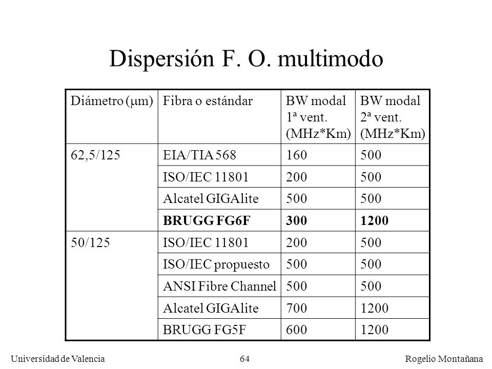 Dispersión F. O. multimodo