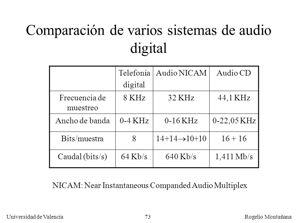 Comparación de varios sistemas de audio digital