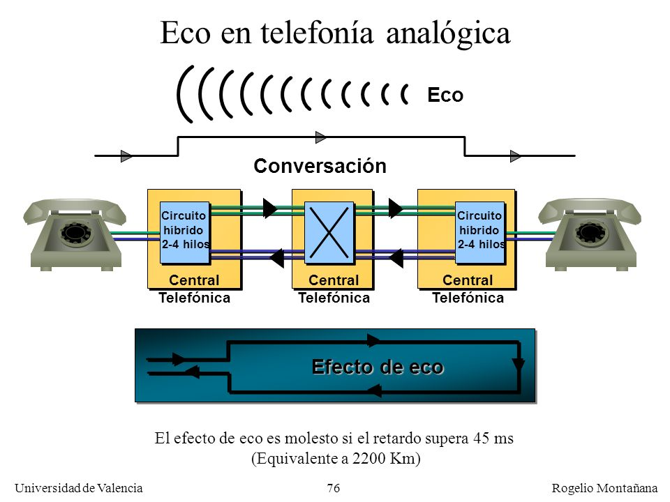 Eco en telefonía analógica