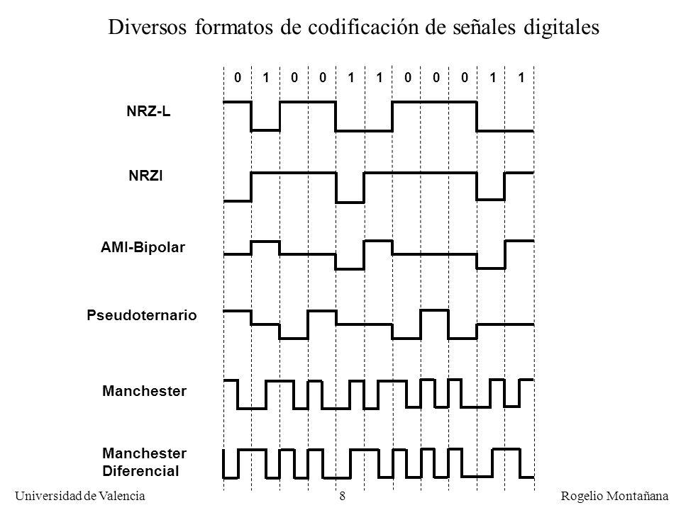 Diversos formatos de codificación de señales digitales