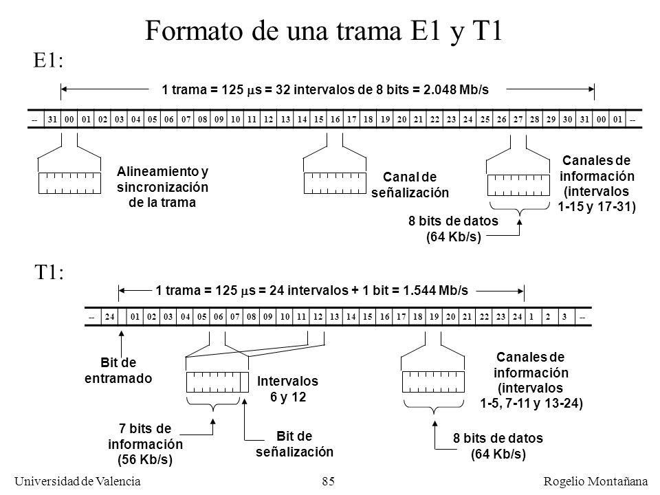 Formato de una trama E1 y T1