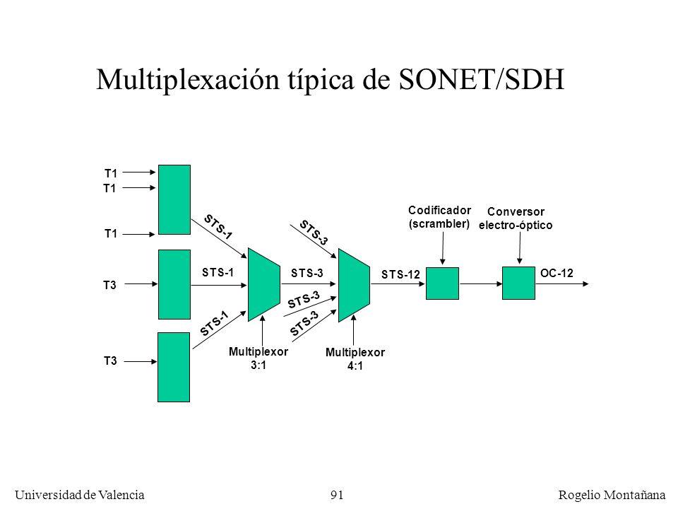Codificador (scrambler) Conversor electro-óptico