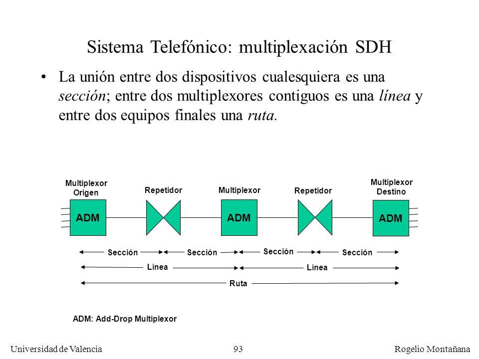 Sistema Telefónico: multiplexación SDH