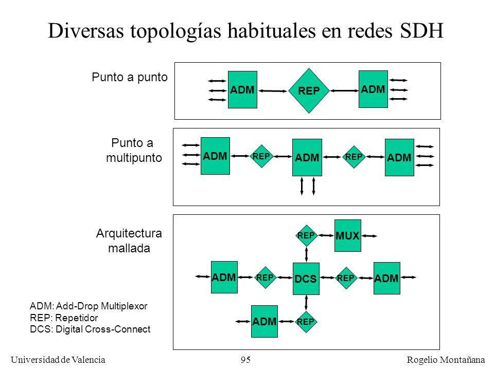 Diversas topologías habituales en redes SDH