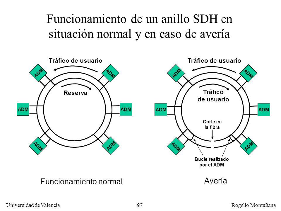 La Capa FísicaFuncionamiento de un anillo SDH en situación normal y en caso de avería. Tráfico de usuario.
