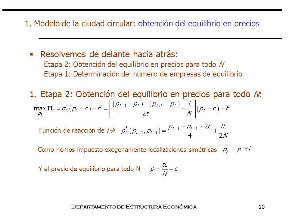 1. Modelo de la ciudad circular: obtención del equilibrio en precios