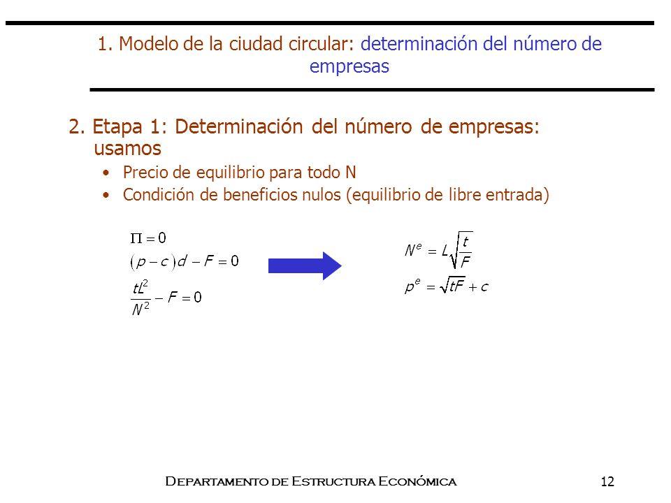 1. Modelo de la ciudad circular: determinación del número de empresas