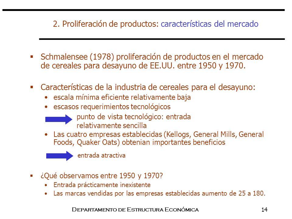 2. Proliferación de productos: características del mercado