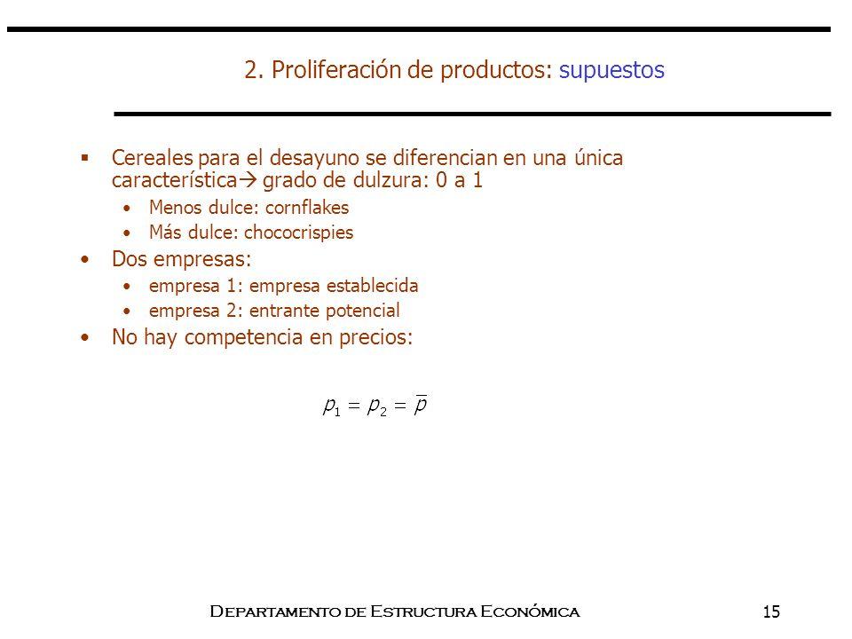 2. Proliferación de productos: supuestos