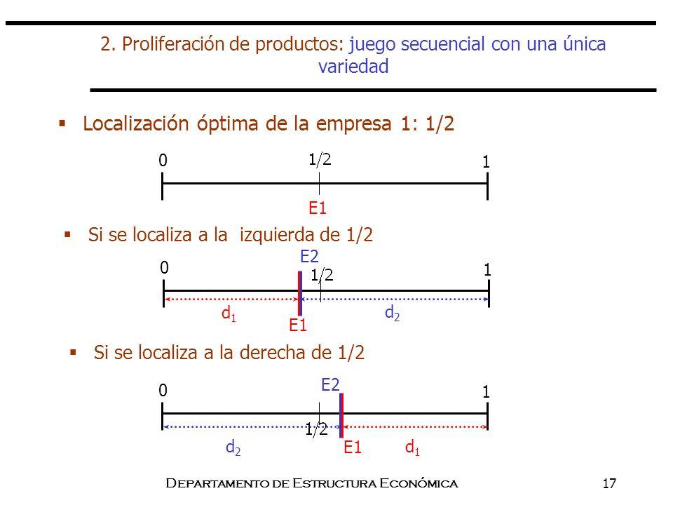 2. Proliferación de productos: juego secuencial con una única variedad