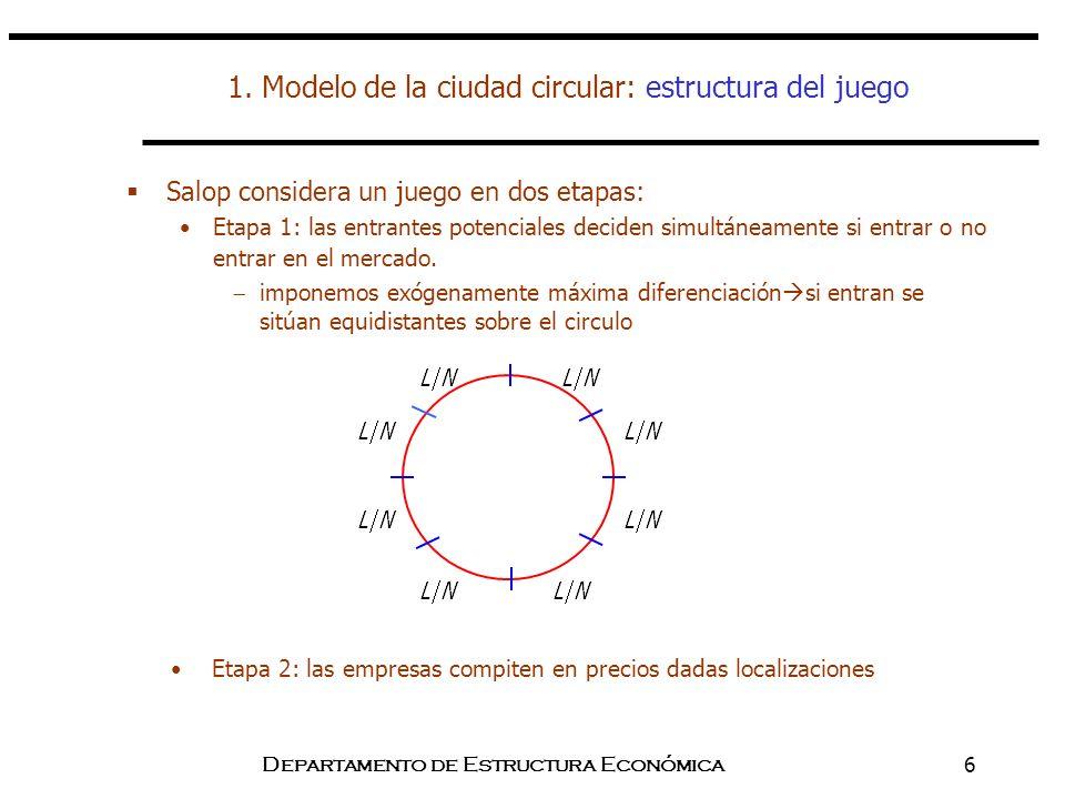 1. Modelo de la ciudad circular: estructura del juego
