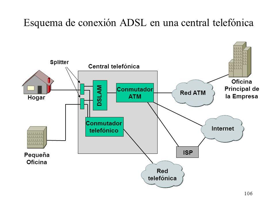 Esquema de conexión ADSL en una central telefónica