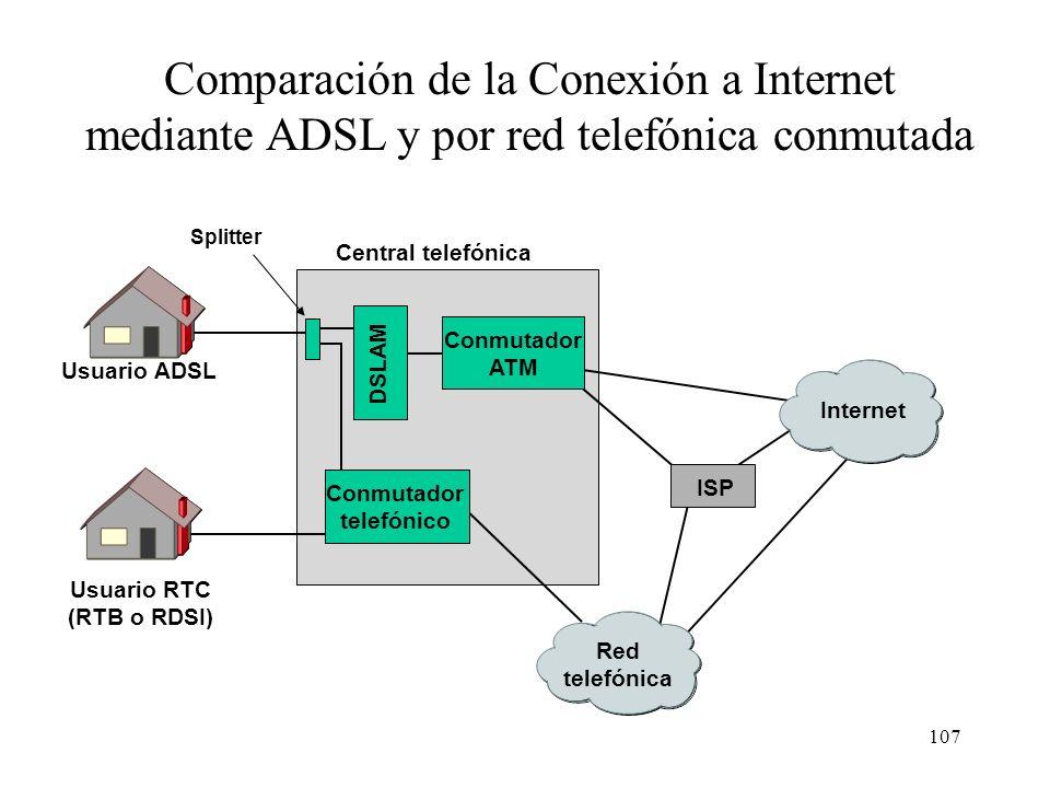 Comparación de la Conexión a Internet mediante ADSL y por red telefónica conmutada