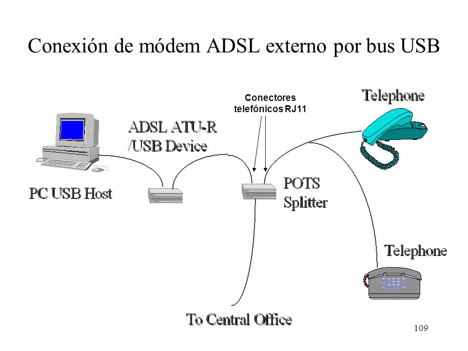 Conexión de módem ADSL externo por bus USB