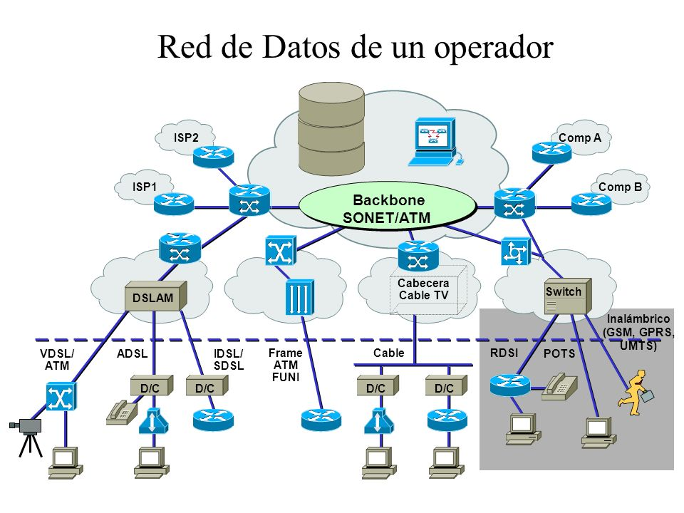 Red de Datos de un operador