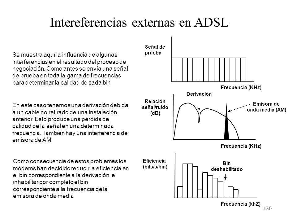 Intereferencias externas en ADSL