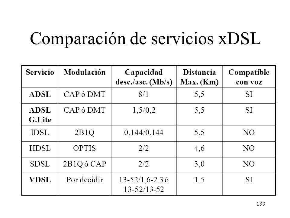 Comparación de servicios xDSL