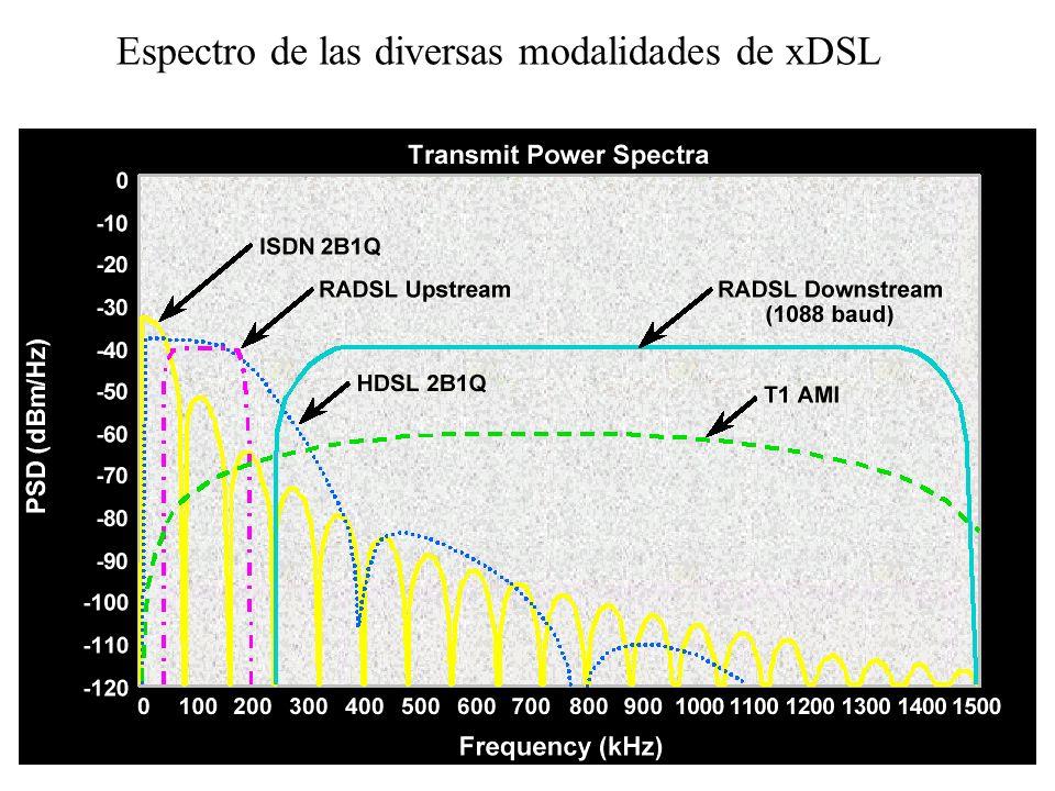 Espectro de las diversas modalidades de xDSL