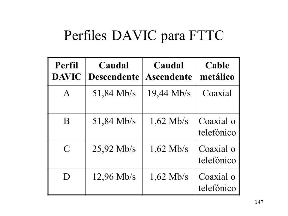 Perfiles DAVIC para FTTC