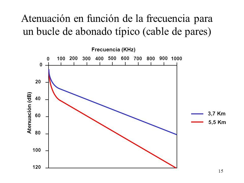 Atenuación en función de la frecuencia para un bucle de abonado típico (cable de pares)