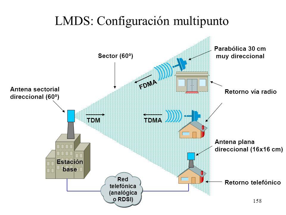 LMDS: Configuración multipunto