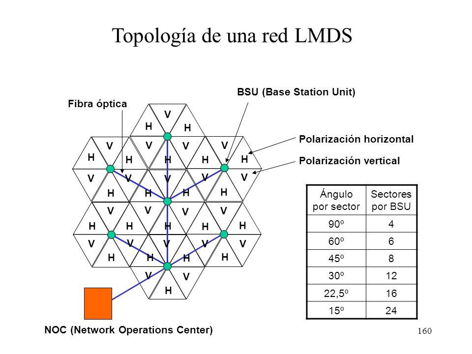 Topología de una red LMDS