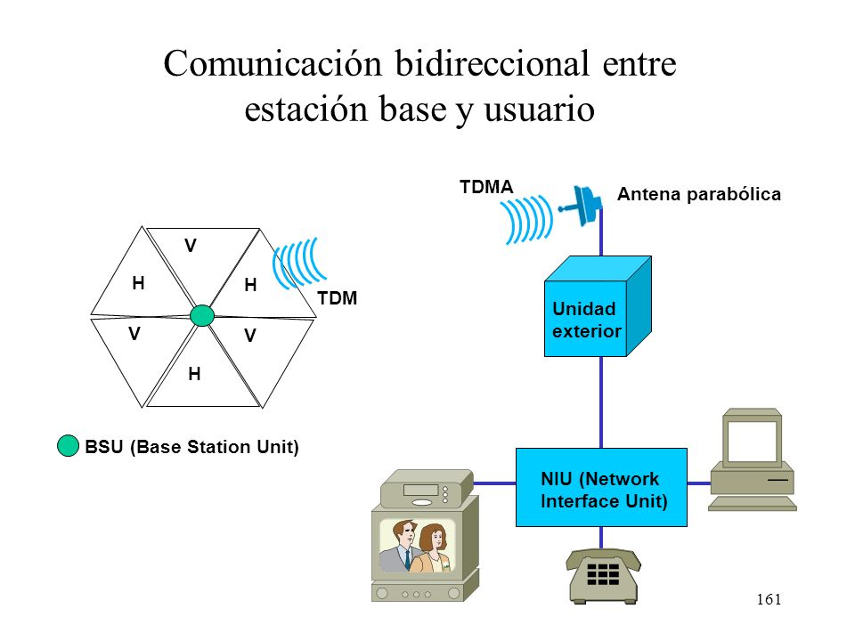 BSU (Base Station Unit)