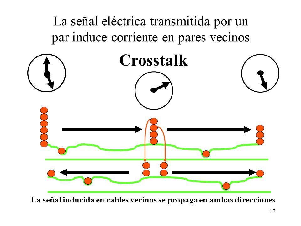 La señal inducida en cables vecinos se propaga en ambas direcciones