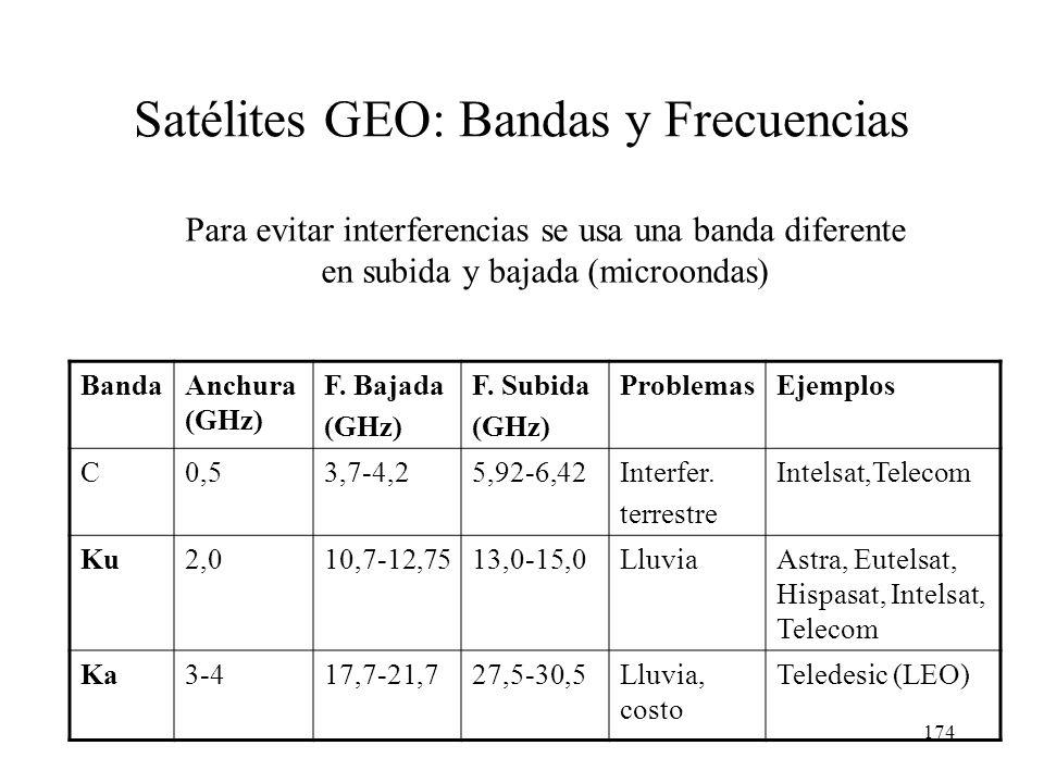 Satélites GEO: Bandas y Frecuencias