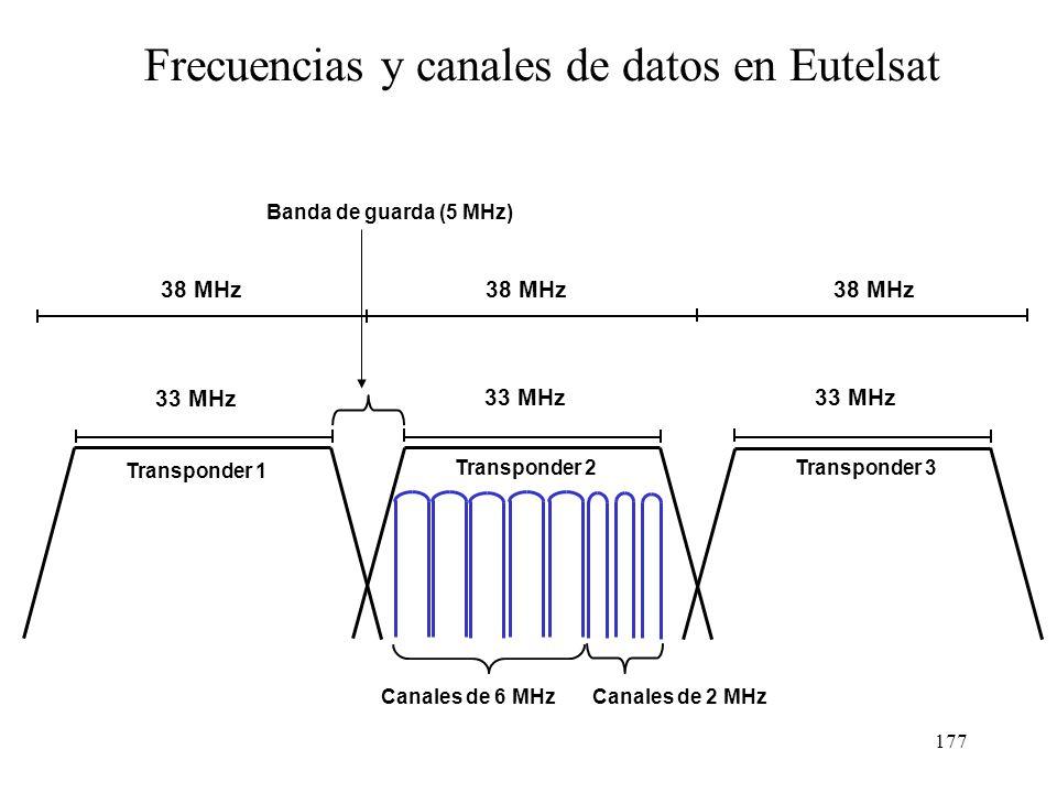 Frecuencias y canales de datos en Eutelsat