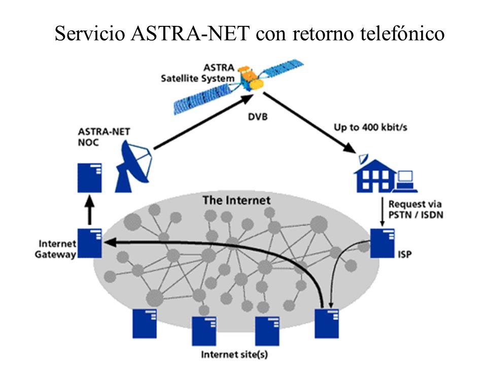 Servicio ASTRA-NET con retorno telefónico