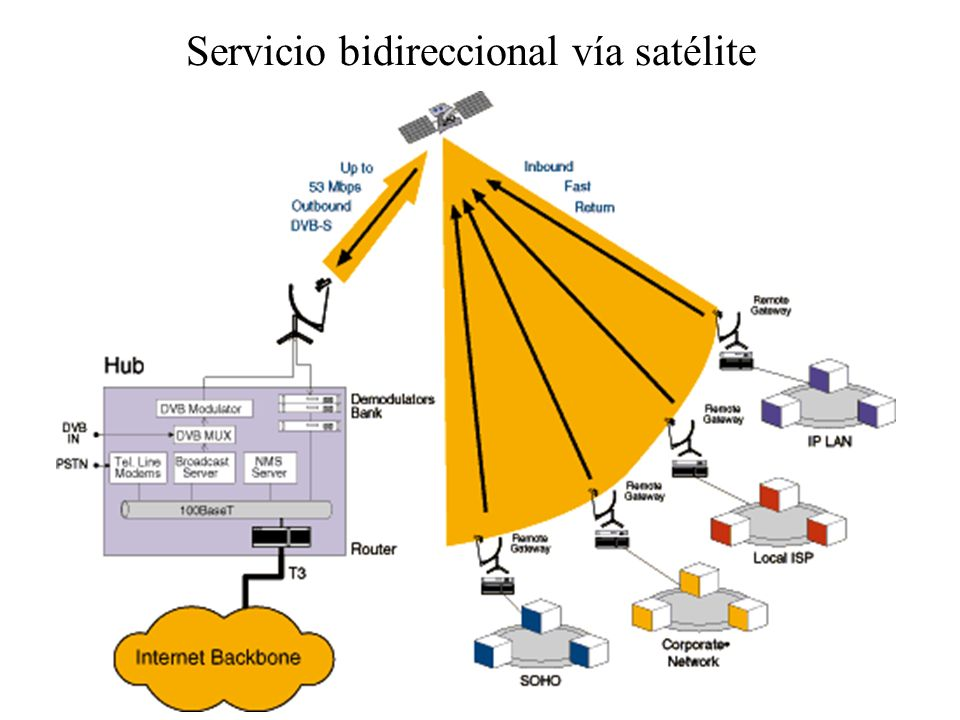 Servicio bidireccional vía satélite