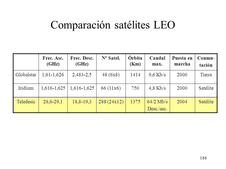 Comparación satélites LEO