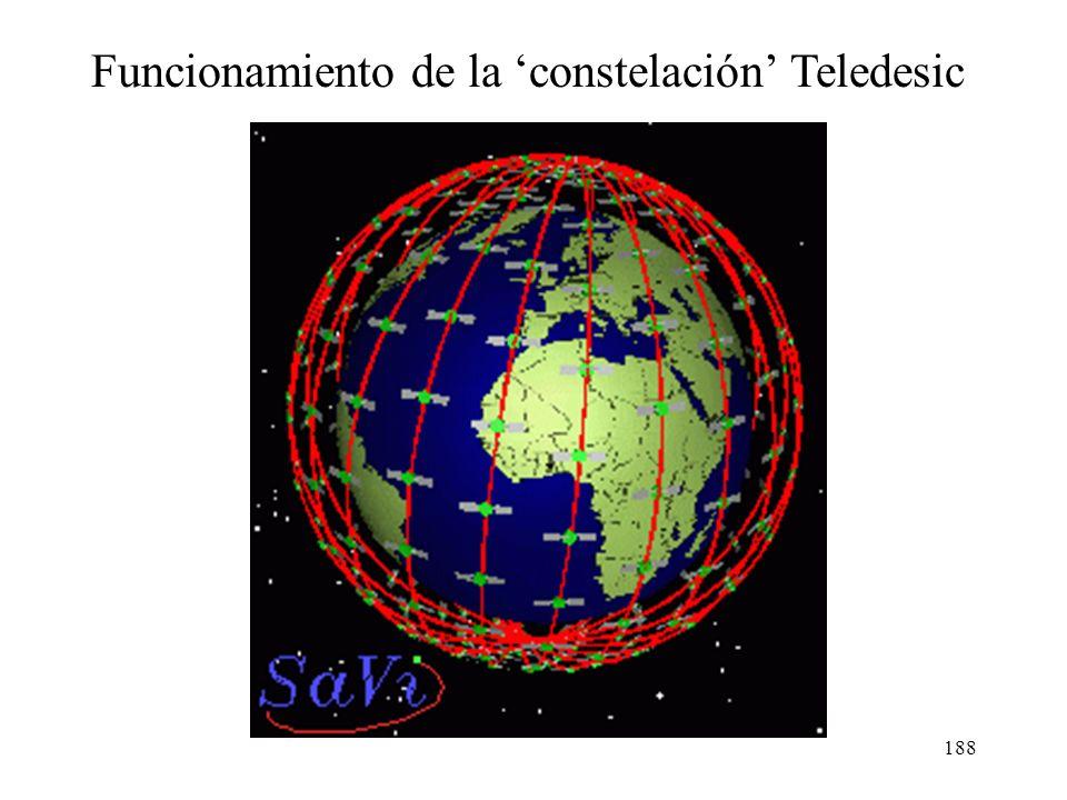 Funcionamiento de la 'constelación' Teledesic