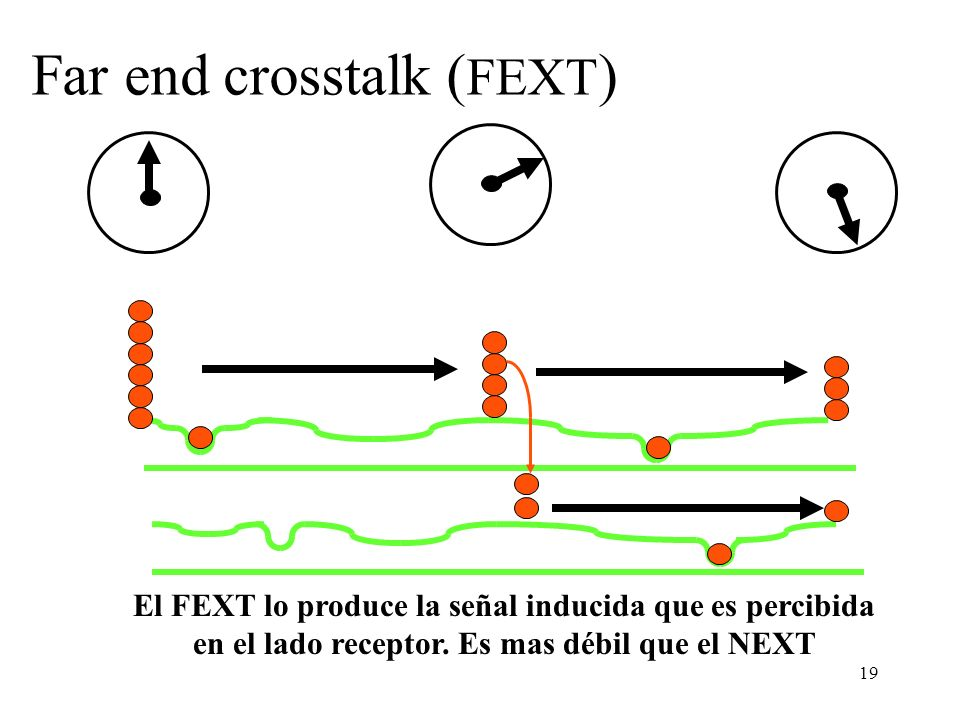 Far end crosstalk (FEXT)