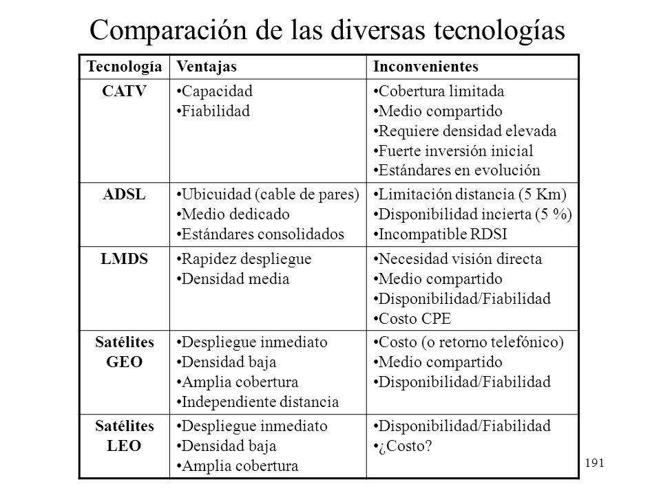 Comparación de las diversas tecnologías
