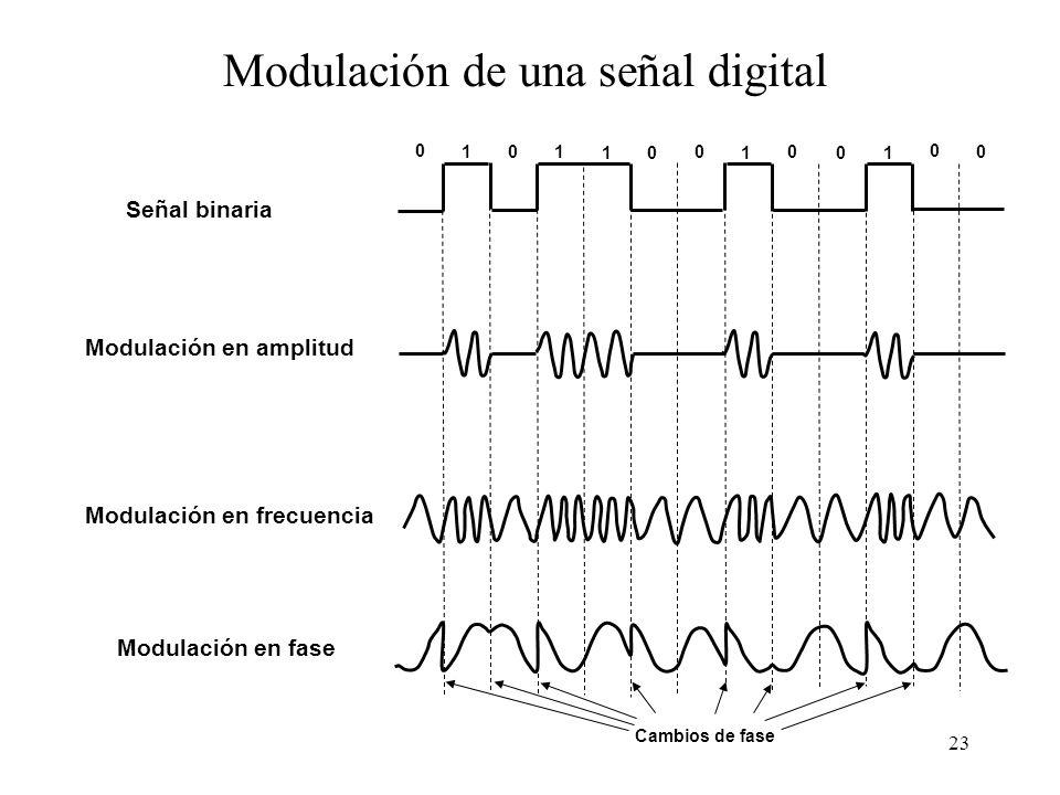 Modulación de una señal digital