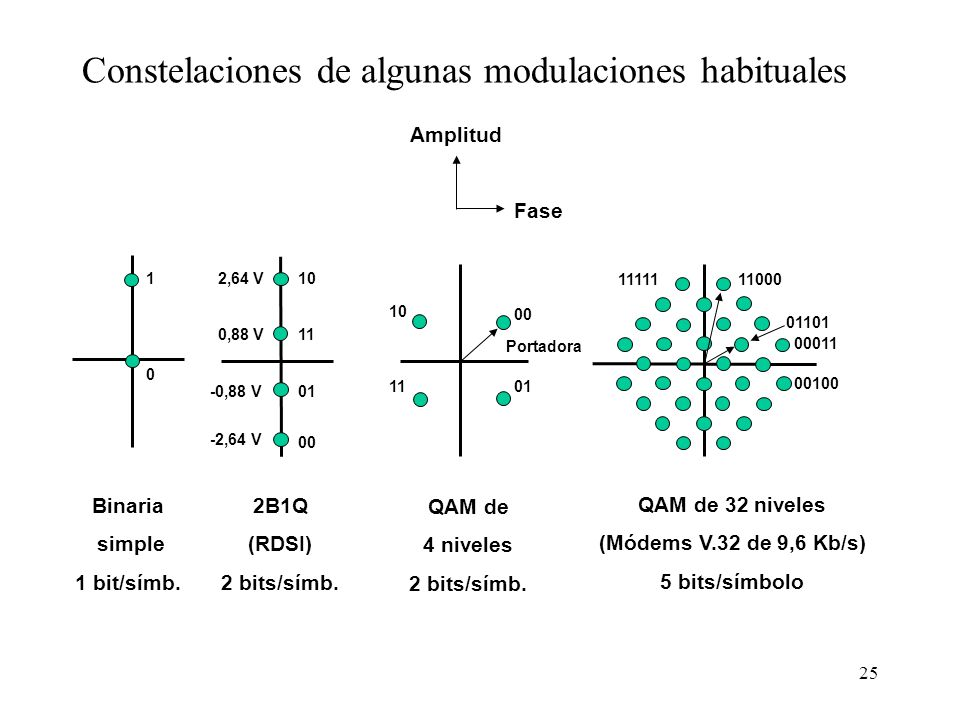 Constelaciones de algunas modulaciones habituales
