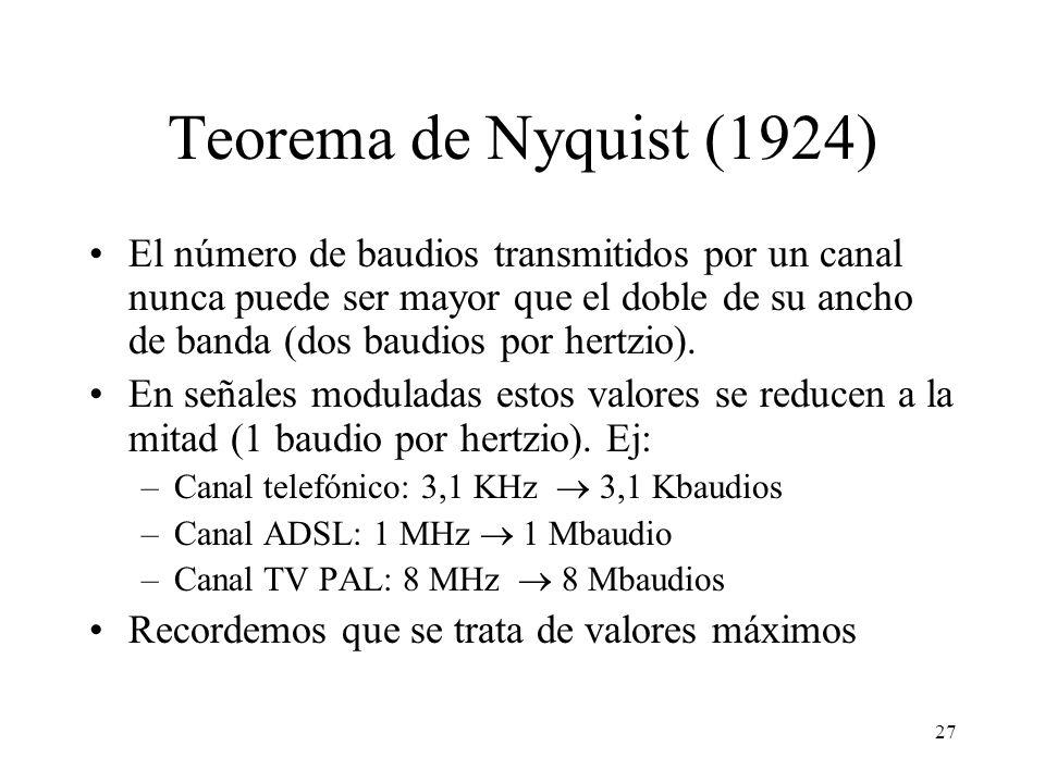 Teorema de Nyquist (1924)