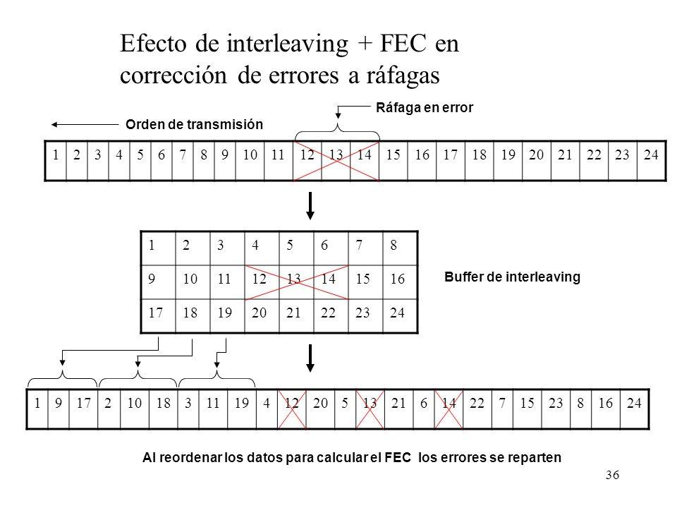 Efecto de interleaving + FEC en corrección de errores a ráfagas