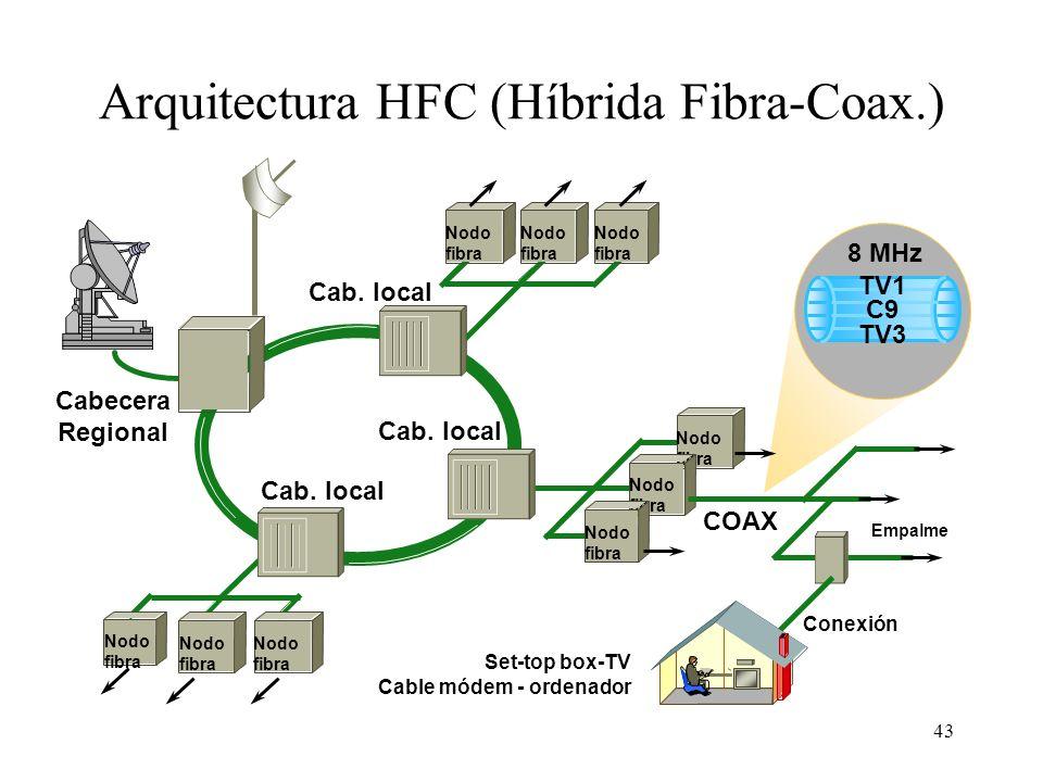 Arquitectura HFC (Híbrida Fibra-Coax.)
