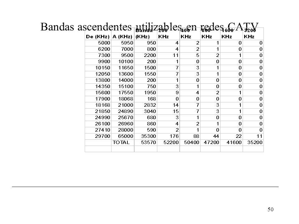 Bandas ascendentes utilizables en redes CATV