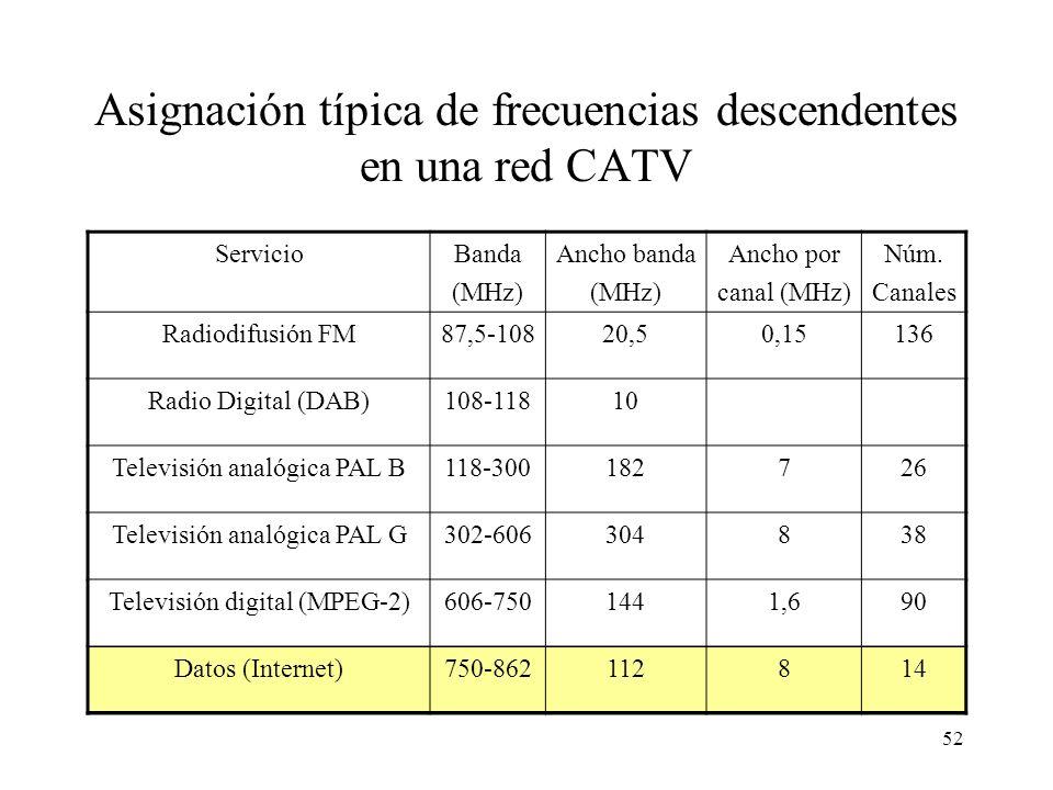 Asignación típica de frecuencias descendentes en una red CATV