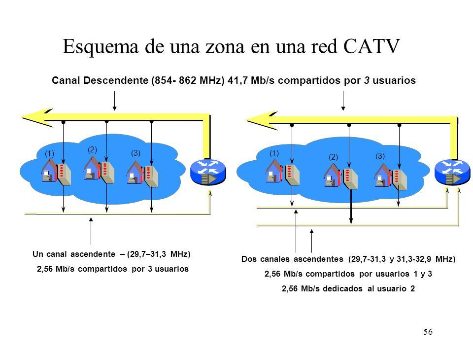 Esquema de una zona en una red CATV